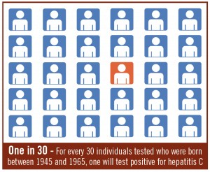 Screen-Shot-2017-11-20-at-1.42.12-PM-300x246 - Hepatitis C Testing Recommended for All Baby Boomers